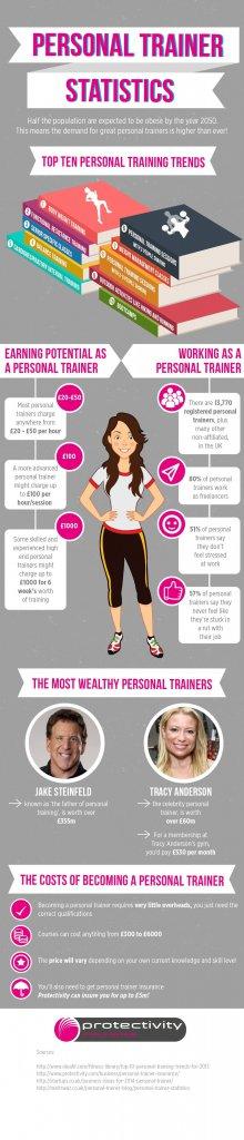 Personal-Trainer-Statistics