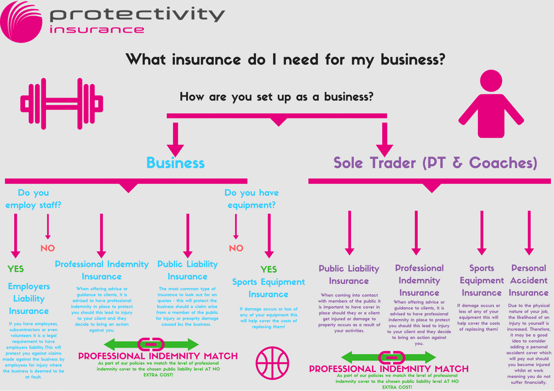 what insurance do you need for your business protectivity insurance. Black Bedroom Furniture Sets. Home Design Ideas