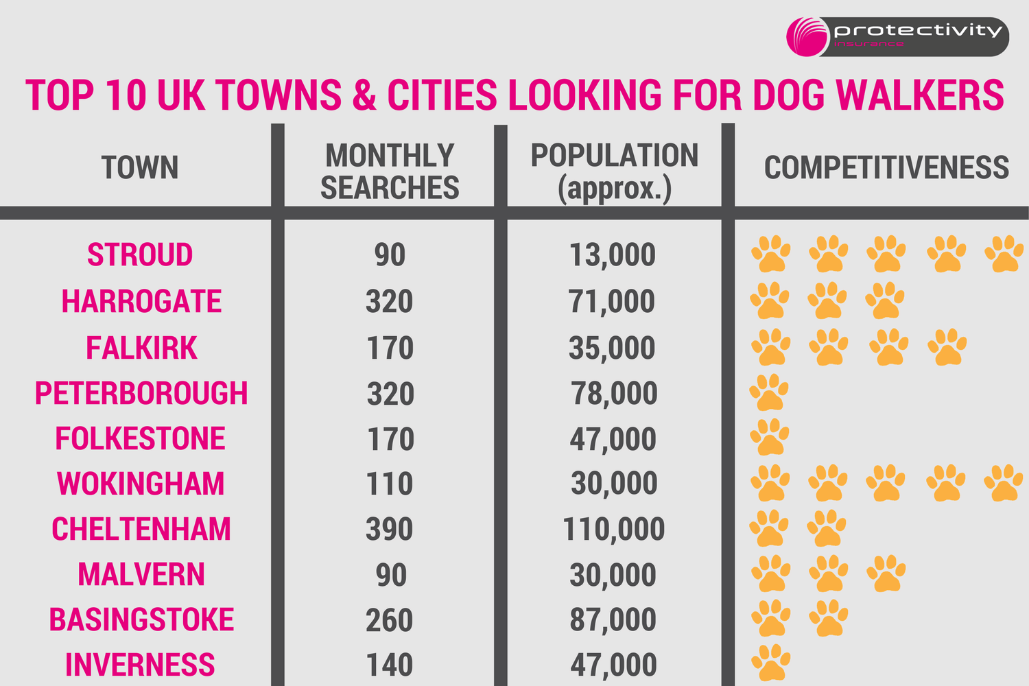 Towns and Cities Most Searching for Dog Walkers