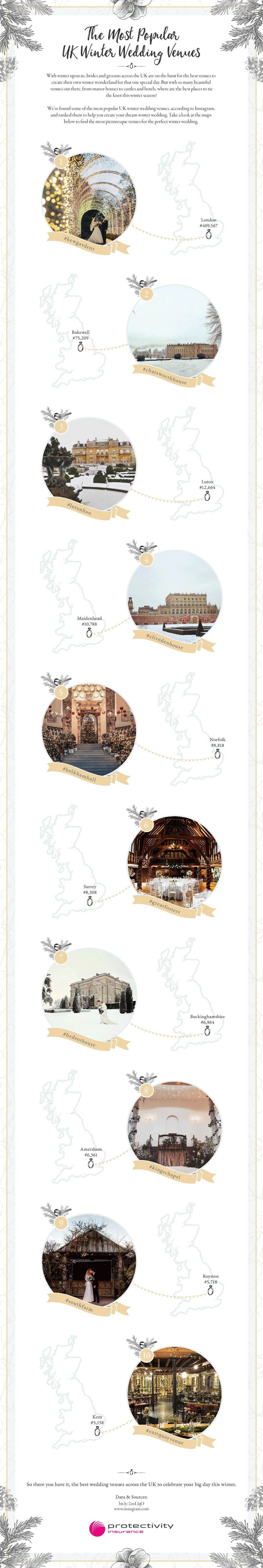 Infographic of the most popular wedding venues