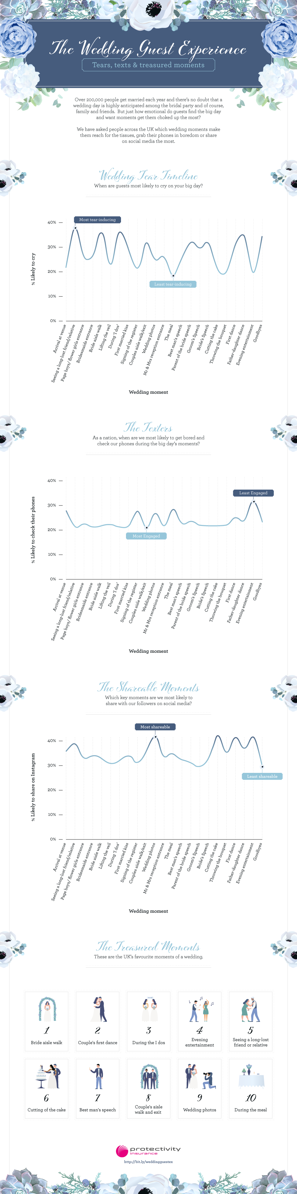 Wedding Tear-timeline Infographic