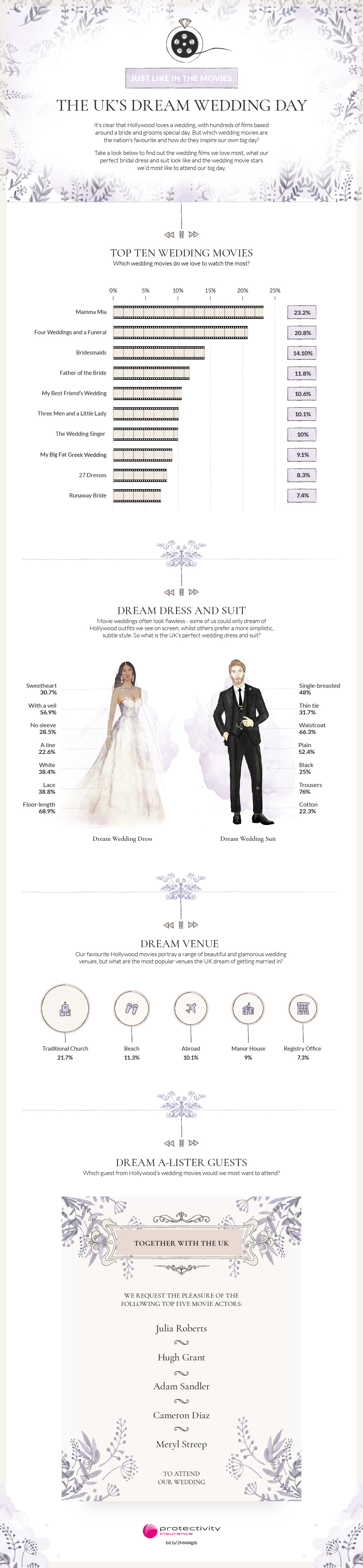 Dream Wedding Infographic