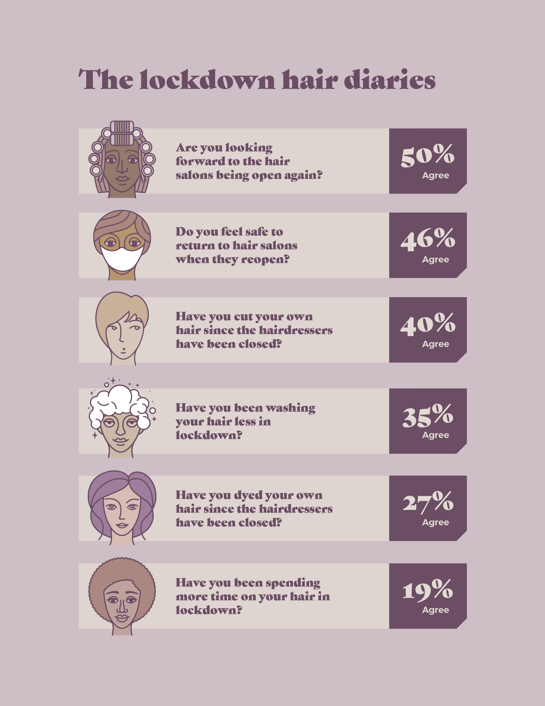 A graphic that shows how people have been treating their hair during lockdown